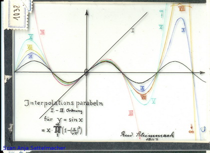 Slide: Interpolation parabolas